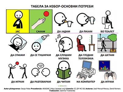 Табела за избор на основни потреби